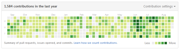 Github Contributions 2015 - 2016