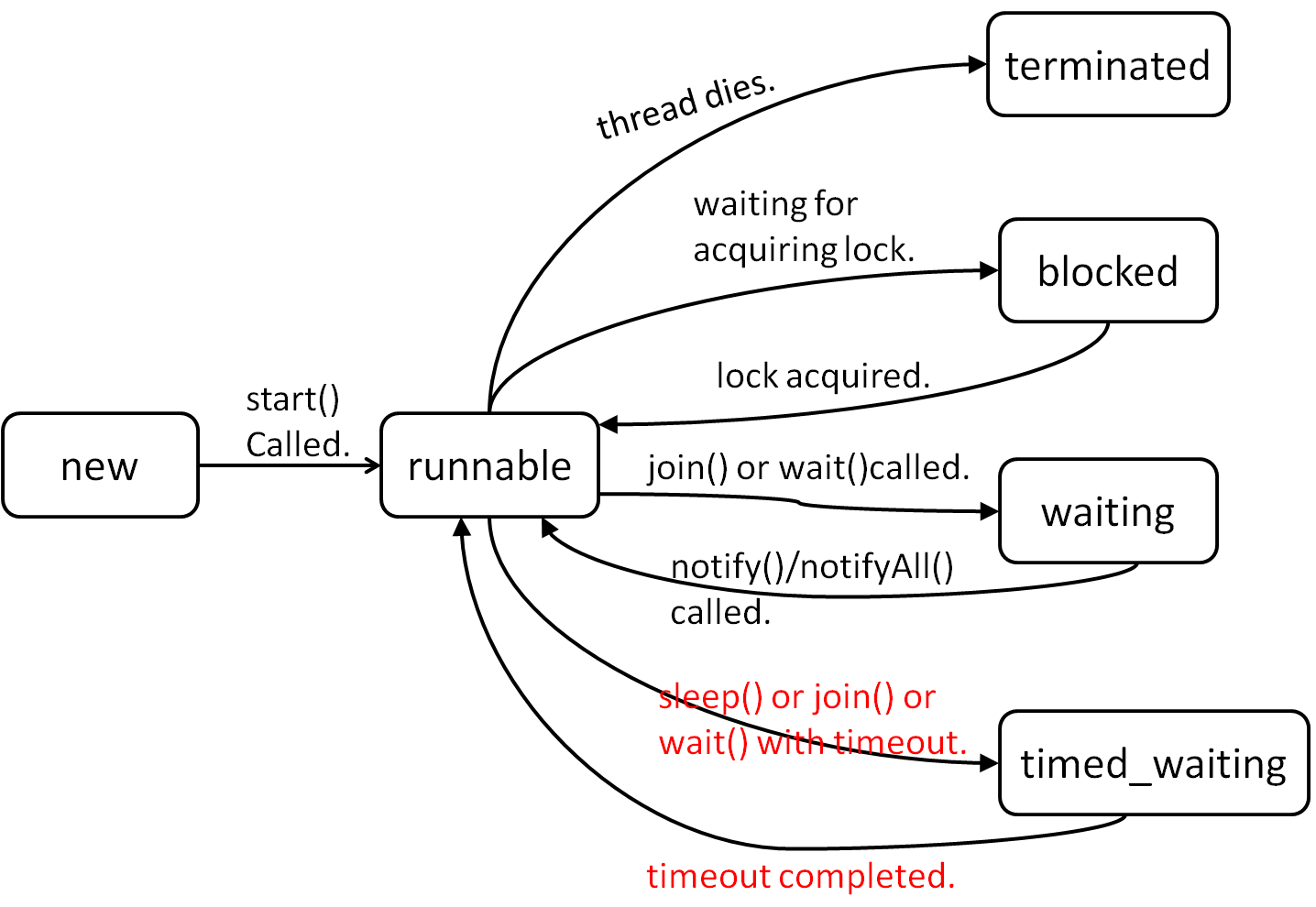 Thread states in Java