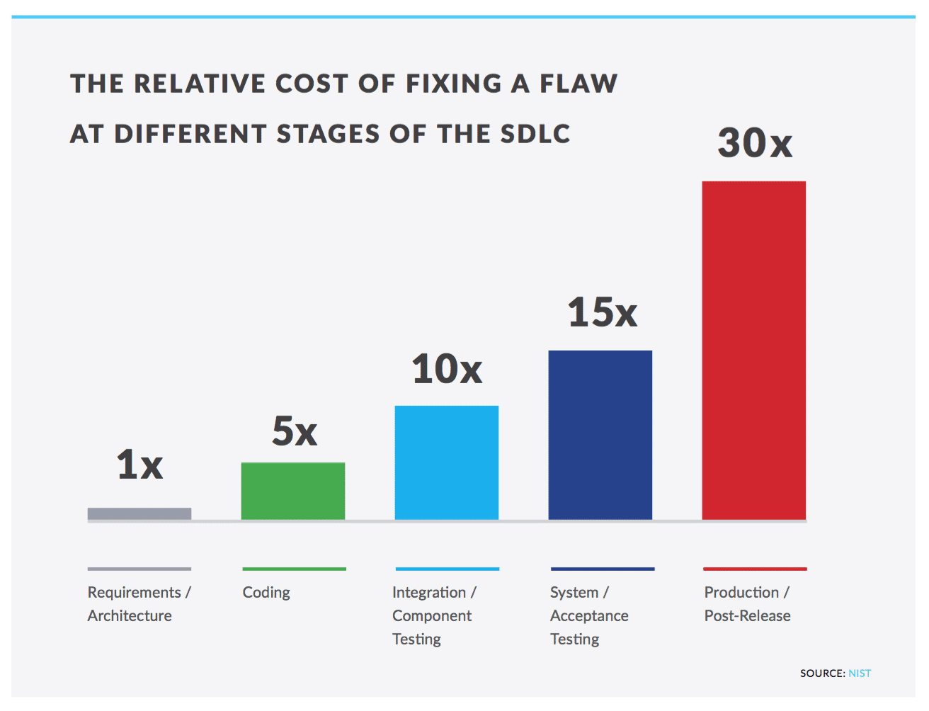 NIST: The relative cost of fixing a flaw at different stages of the SLDC