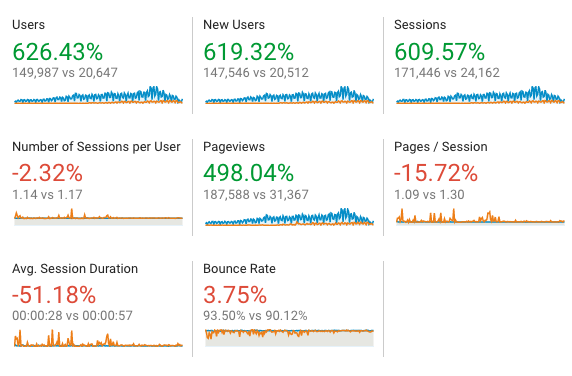Google Analytics Detail 2019